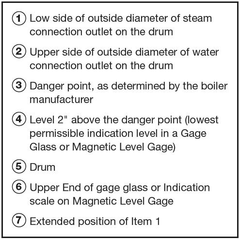 Magnetic Level Gauge Asme Code